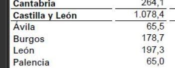 PROVINCIA DE LEON. TASA DE PARO 100%